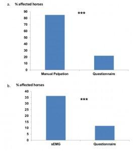 Questionnaire vs manual palpation